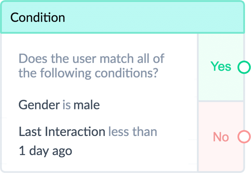 ManyChat Condition: male & last interaction