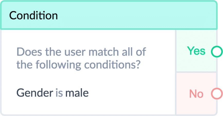 ManyChat Condition: Gender is Male