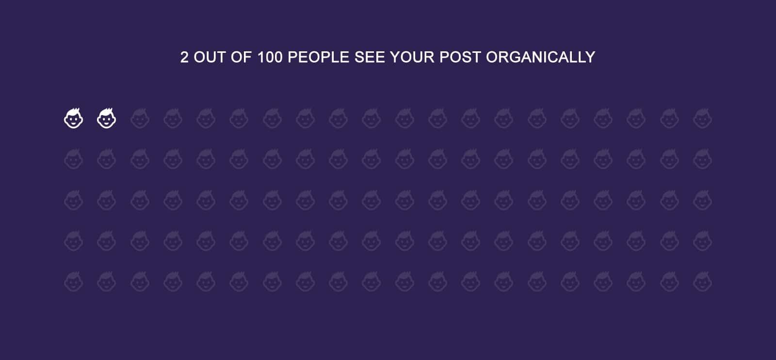 2 out of 100 people see your post organically