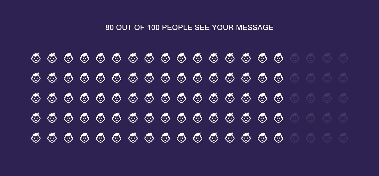 80 out of 100 people will see your message