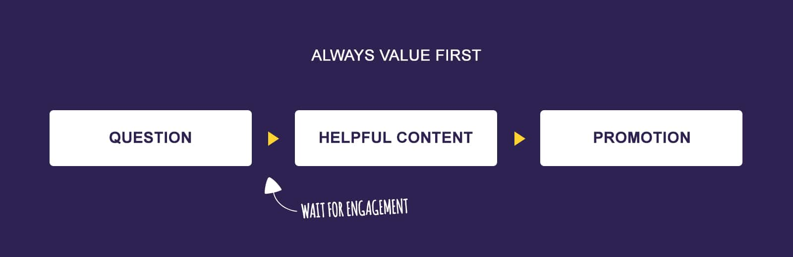 Always value first