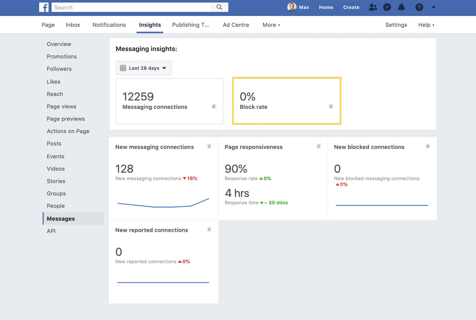 Block rate in Facebook Page Insights