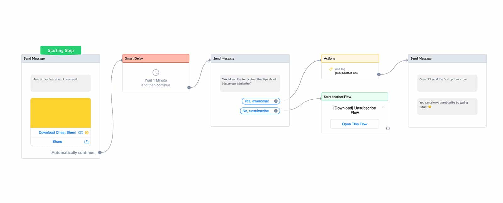 Cheat sheet delivery flow in ManyChat