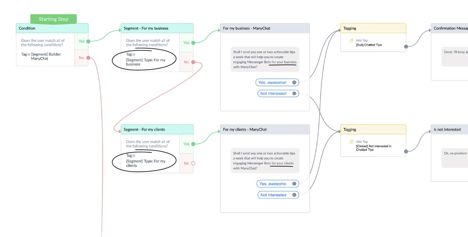 Conditional content in ManyChat