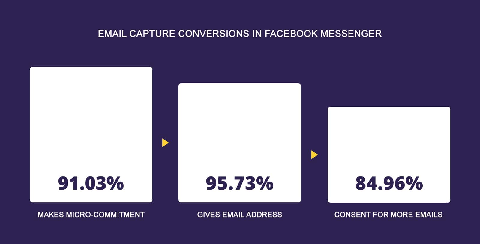 Email capture conversion in Facebook Messenger