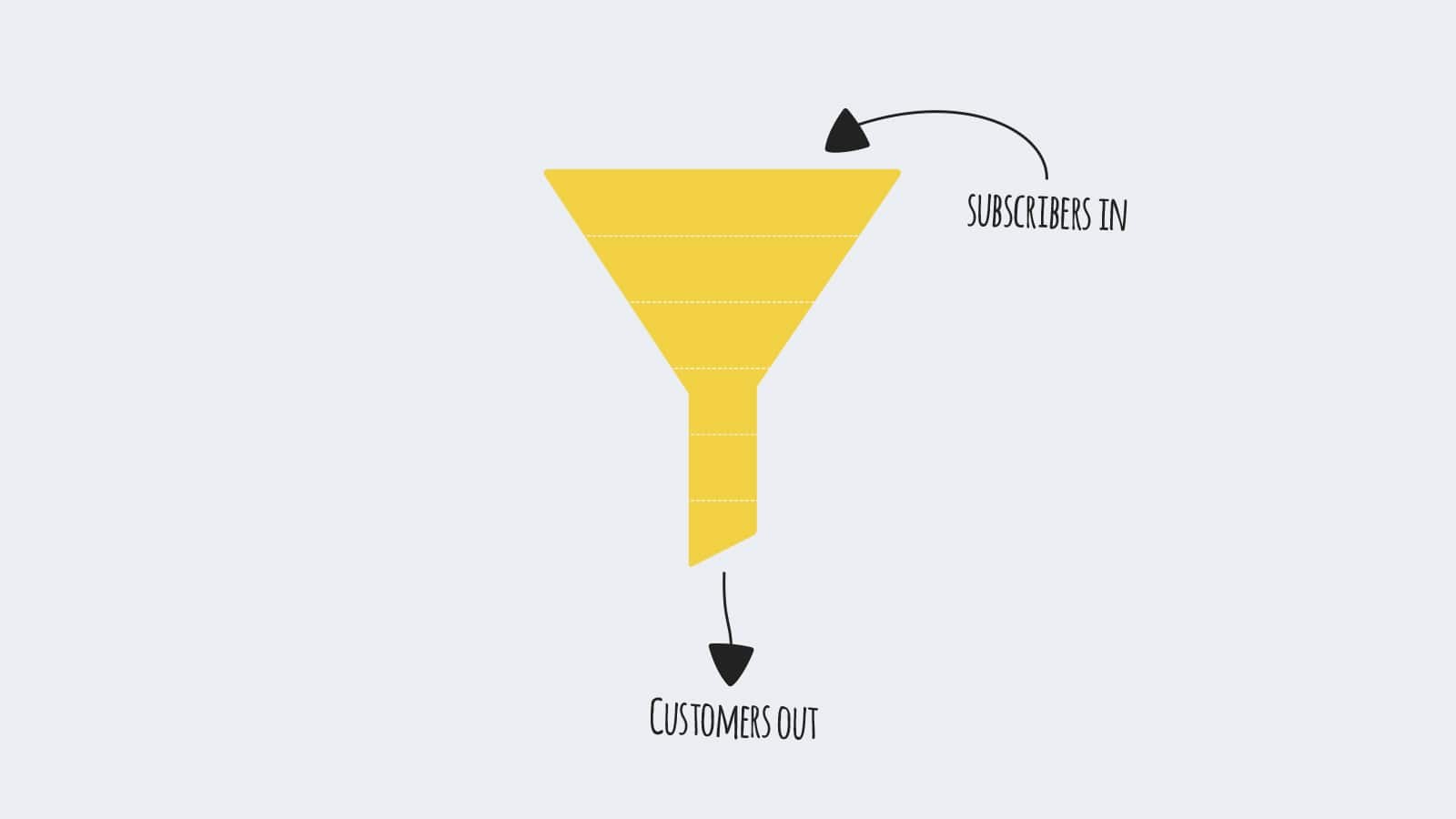 What a funnel looks like