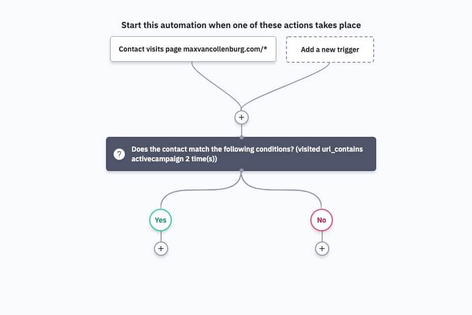 ActiveCampaign Automation Overview: Added first interest