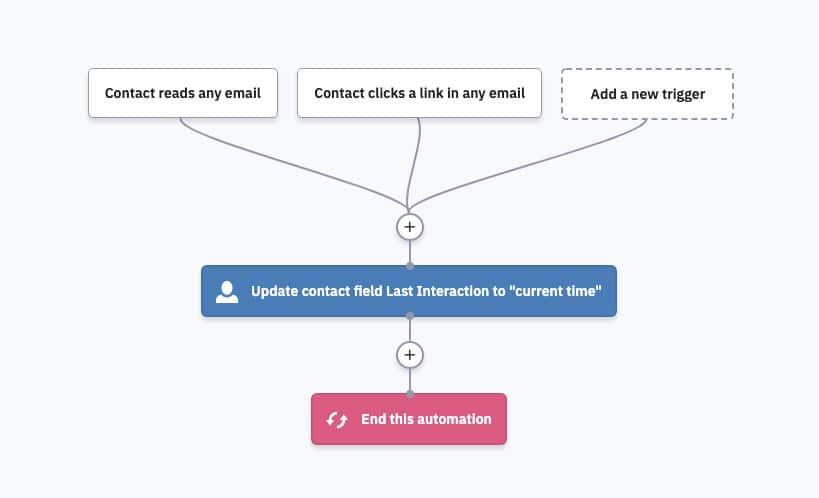 ActiveCampaign Automation Example: Update Last Interaction